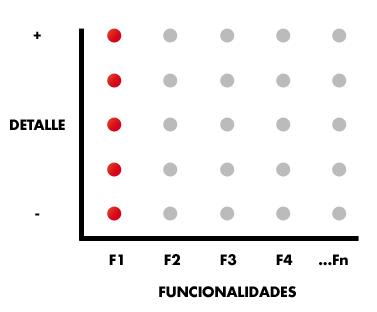 Funcionalidad completa