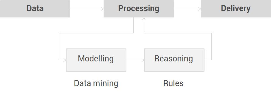 processing scheme