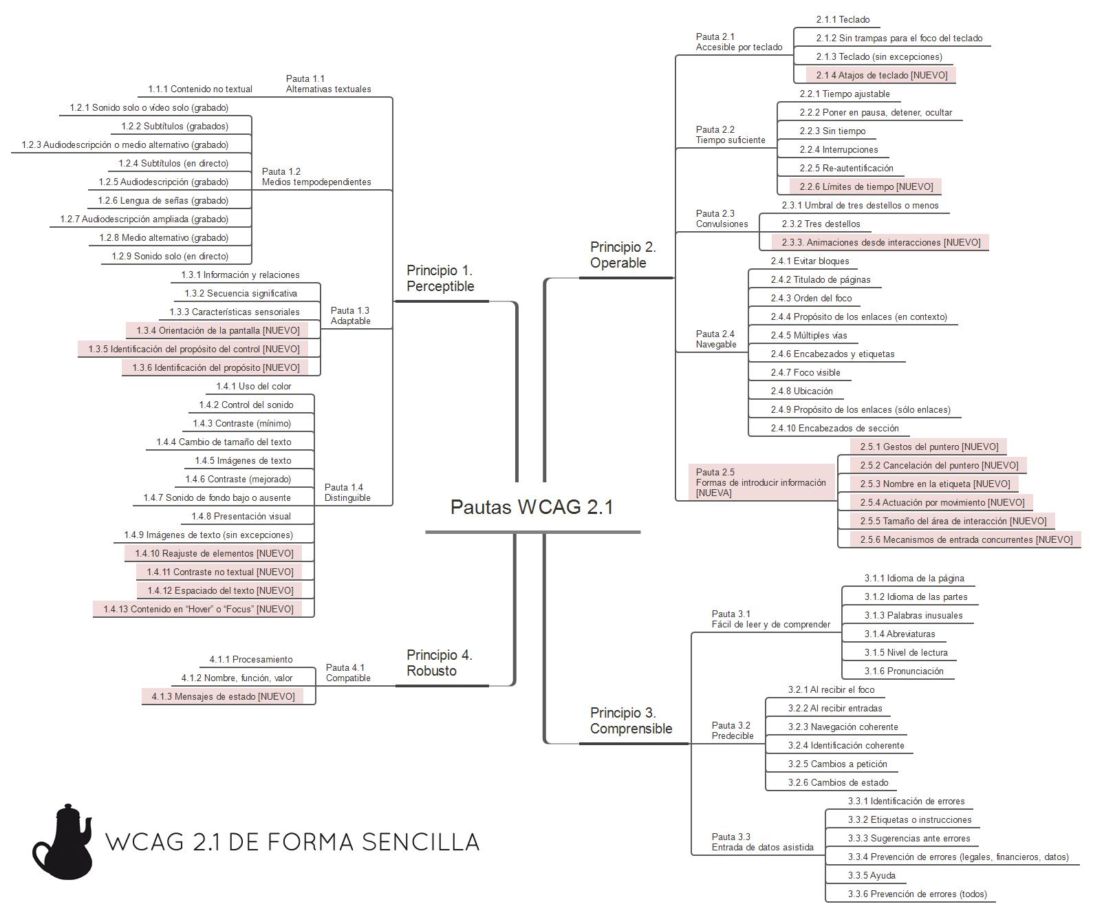 Diagrama en forma de árbol con todas las pautas y criterios de las WCAG 2.1